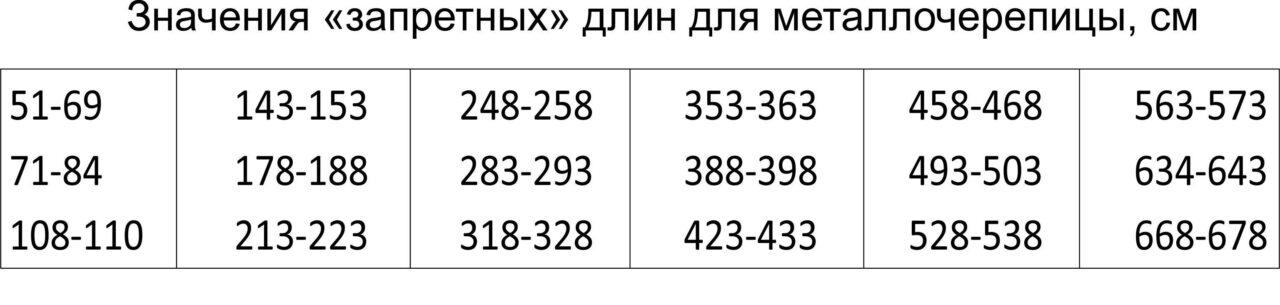 Расчёт металлочерепицы для кровли